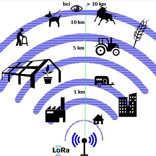 crisstel.ro Modulele radio LoRa LoRa meets Robofun IoT transmite date la distanță mare module electronice de cost redus consum de energie scăzut rețele IoT fără fir semnalul WiFi are o acoperire limitată comunicații ISM soluția LoRa sistem gateway Robofun IoT NodeMCU conectivitate WiFi LoRa RFM96W înregistrarea gratuită
