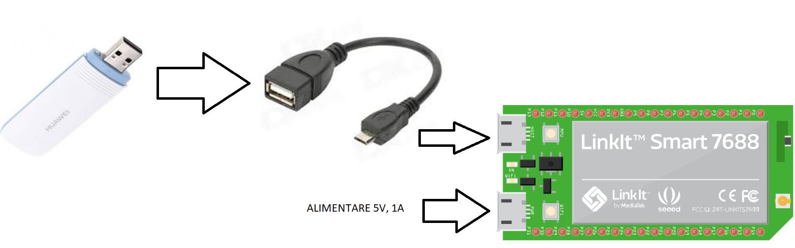 crisstel.ro Router WiFi GSM utilizând LinkIt Smart 7688 serviciile oferite de companiile de telefonie mobilă prin intermediul unei cartele SIM ce oferă transfer de pachete de date routere WiFi GSM telefoane mobile ce funcționează ca AP (tethering ) placă de dezvoltare LinkIt Smart 7688 bazată pe circuitul SoC MediaTek MT7688AN rulează distribuția Linux OpenWRT control al traficului TCP/IP oferite de sistemele de operare Linux modem USB GSM