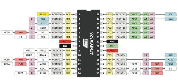 crisstel.ro Inline Assembler Utilizarea de cod în limbaj de asamblare permite optimizarea unor porțiuni de cod și obținerea unor programe mai mici ca dimensiune (în format binar) Inline Assembler Cookbook arhitectura microcontrolerului ATmega328P mediul Arduino IDE Registre interne și echivalarea pinilor între mediul Arduino și arhitectura microcontrolerului ATmega328P