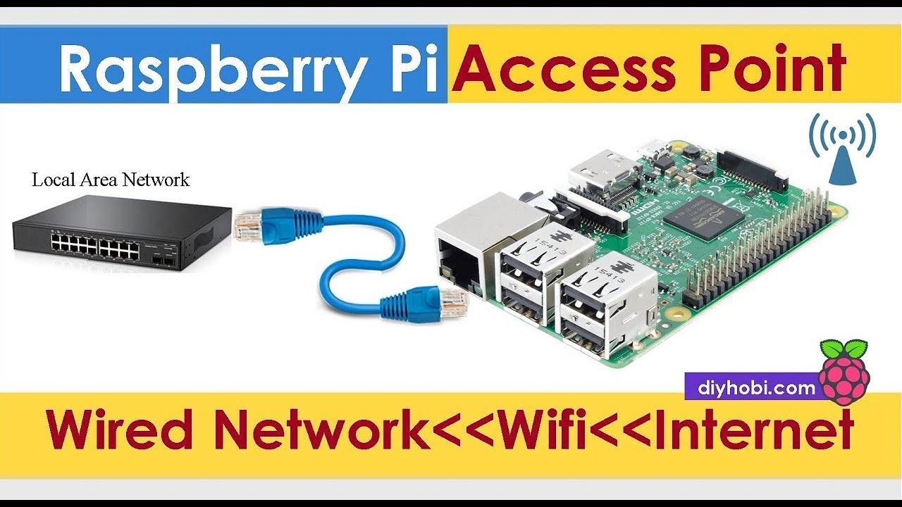 crisstel.ro Utilizarea plăcii Raspberry Pi 3 ca Access Point WiFi Access Point WiFi Raspberry Pi Acces WiFi interfață web funcționalități specifice filtrarea traficului cifrarea traficului detectarea și prevenirea intruziunilor interfață ethernet și interfață WiFi conectivitatea USB prin intermediul rețelelor mobile de date Raspbian Lite configurație dinamică configurarea adresei IP clienți WiFi