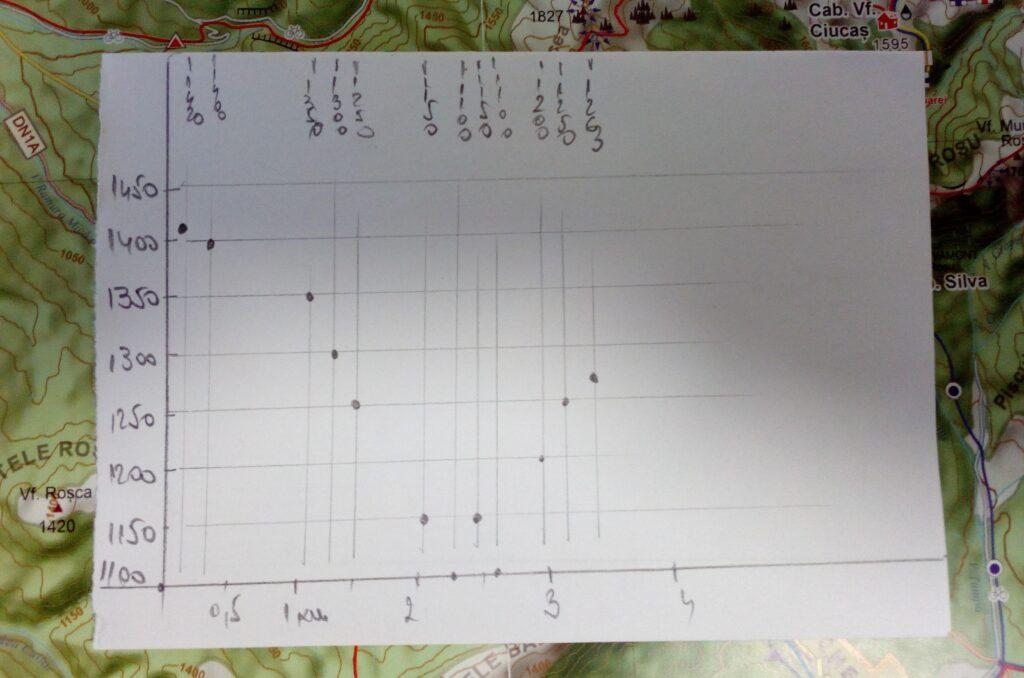 harta turistică curbele de nivel profilul terenului